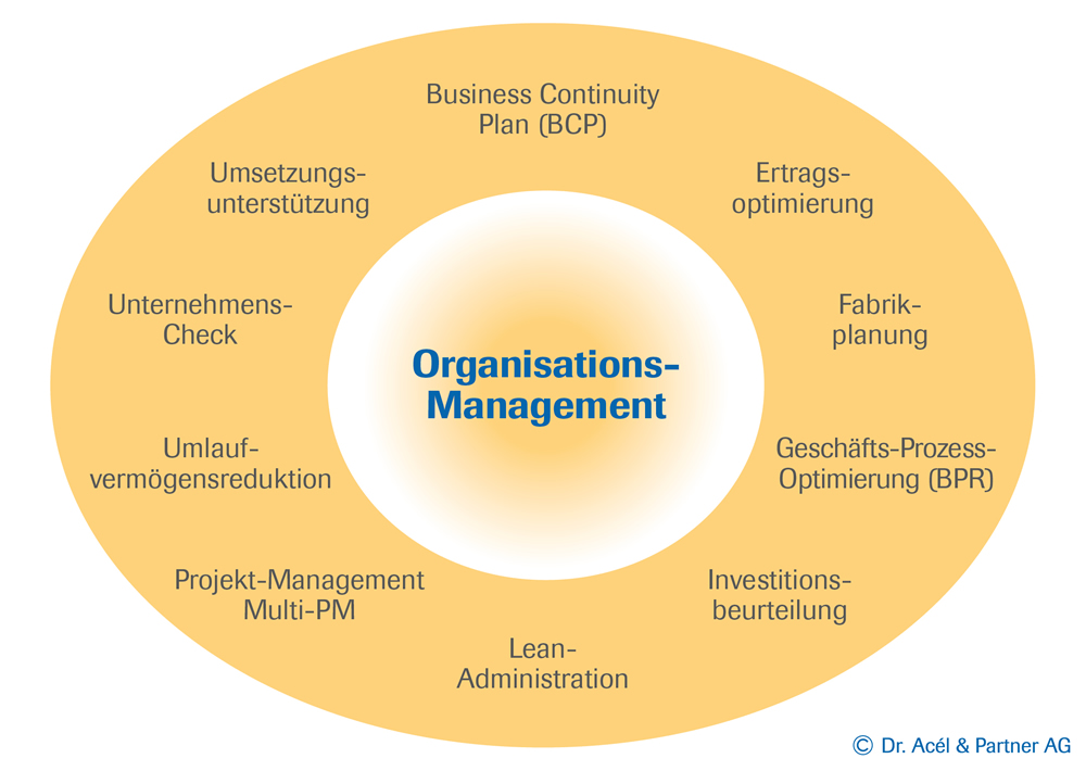 Organisationsmanagement Umsetzung Change