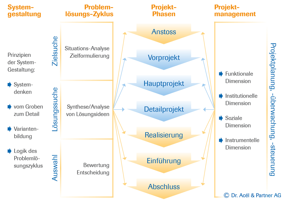 Projektmanagement und Lean Administration