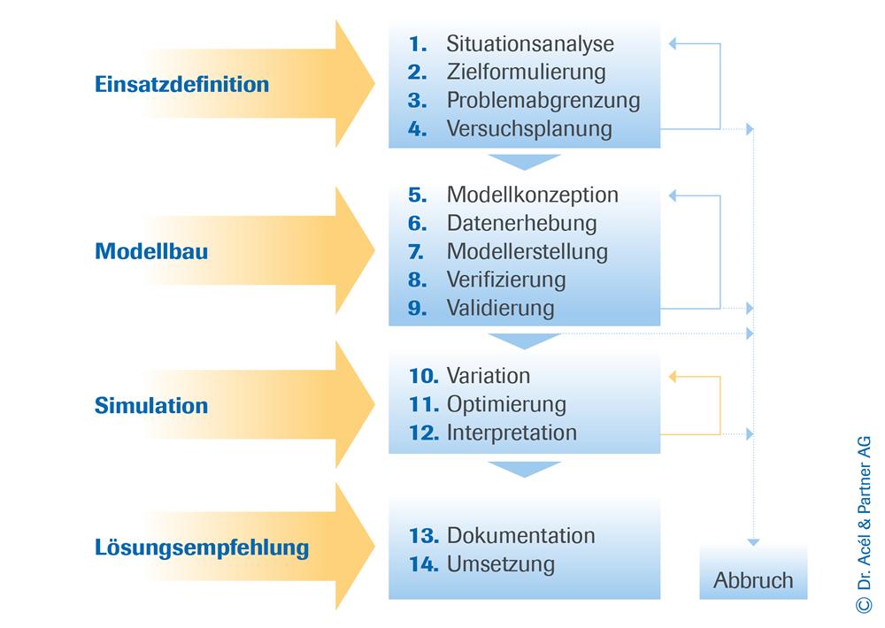 kennenlernen methoden Gummersbach